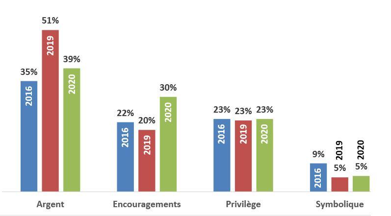 Formes de reconnaissance privilégiées par la génération Z au travail
